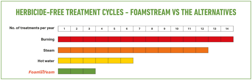 Image of Foamstream treatment cycles