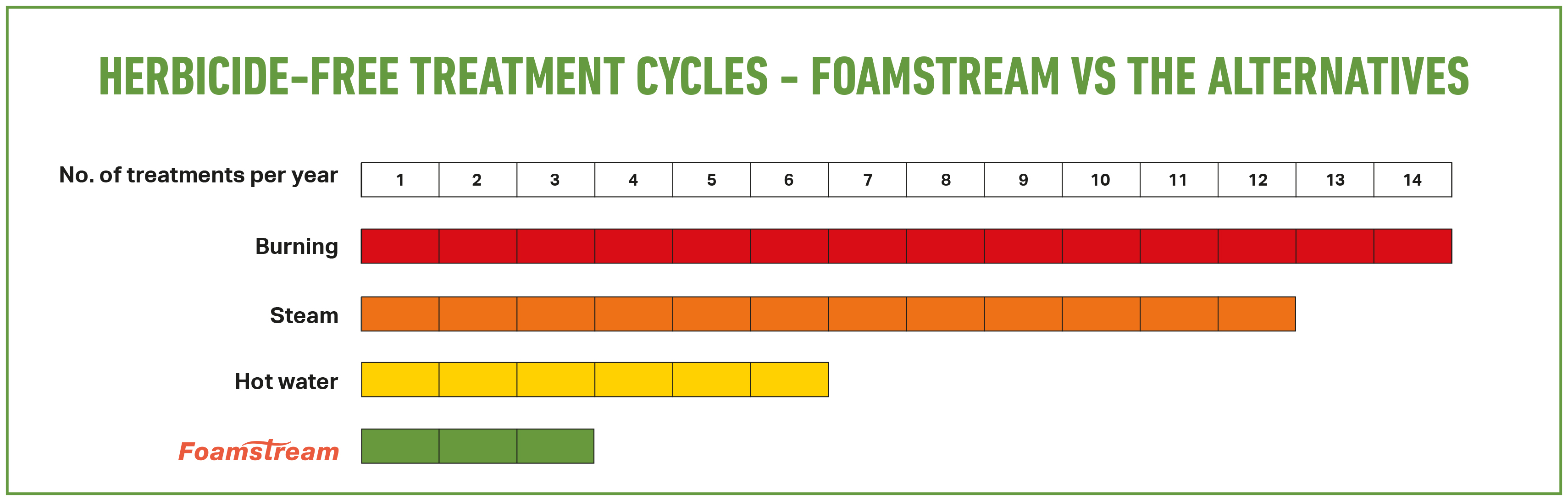 UK Treatment cycles light green +border