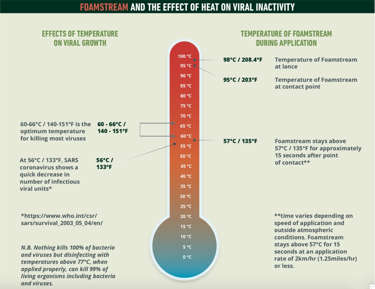 Foamstream graphic - FOAMSTREAM AND THE EFFECT OF HEAT ON VIRAL INACTIVITY