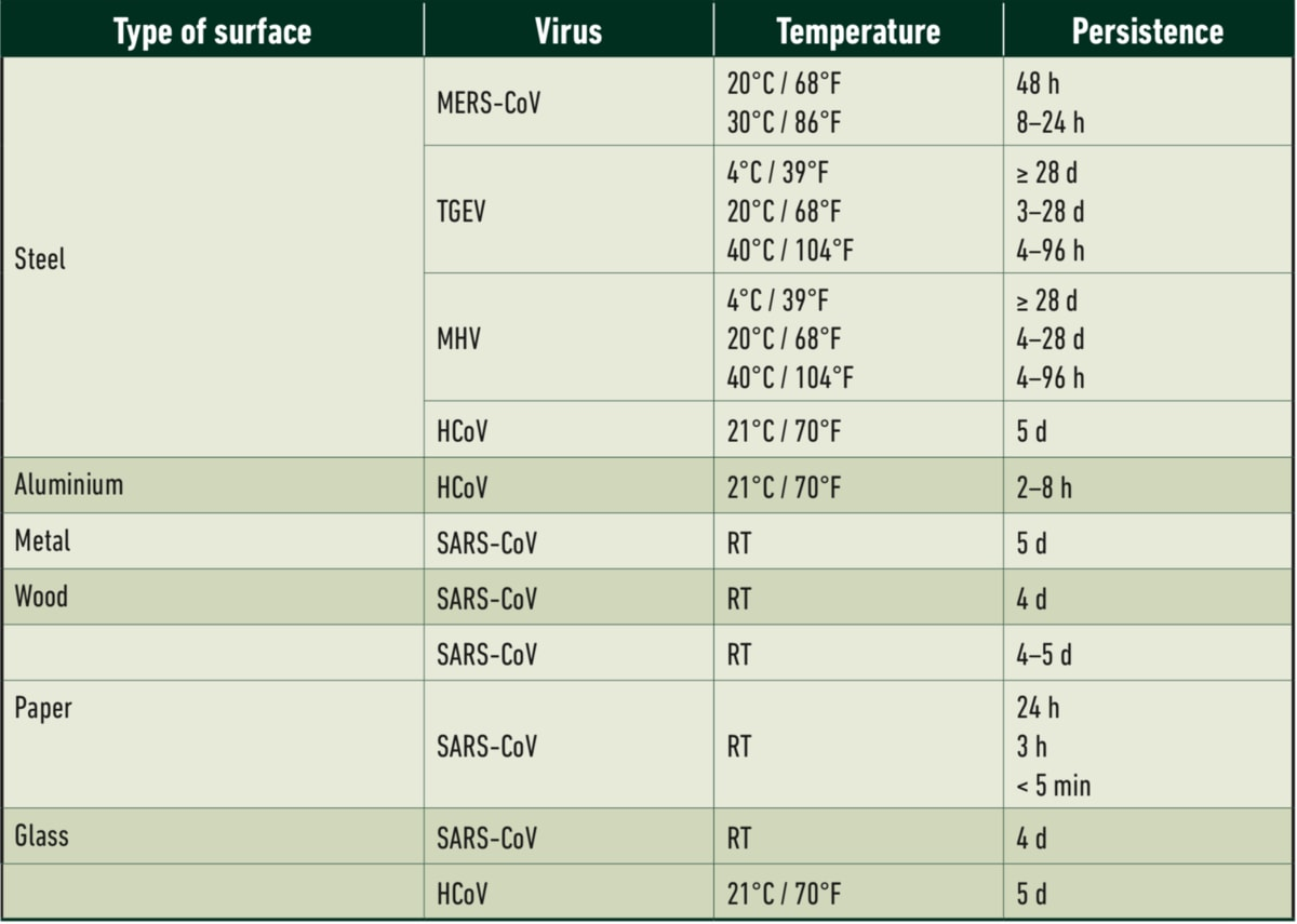 Foamstream table 1 - virus vs surface