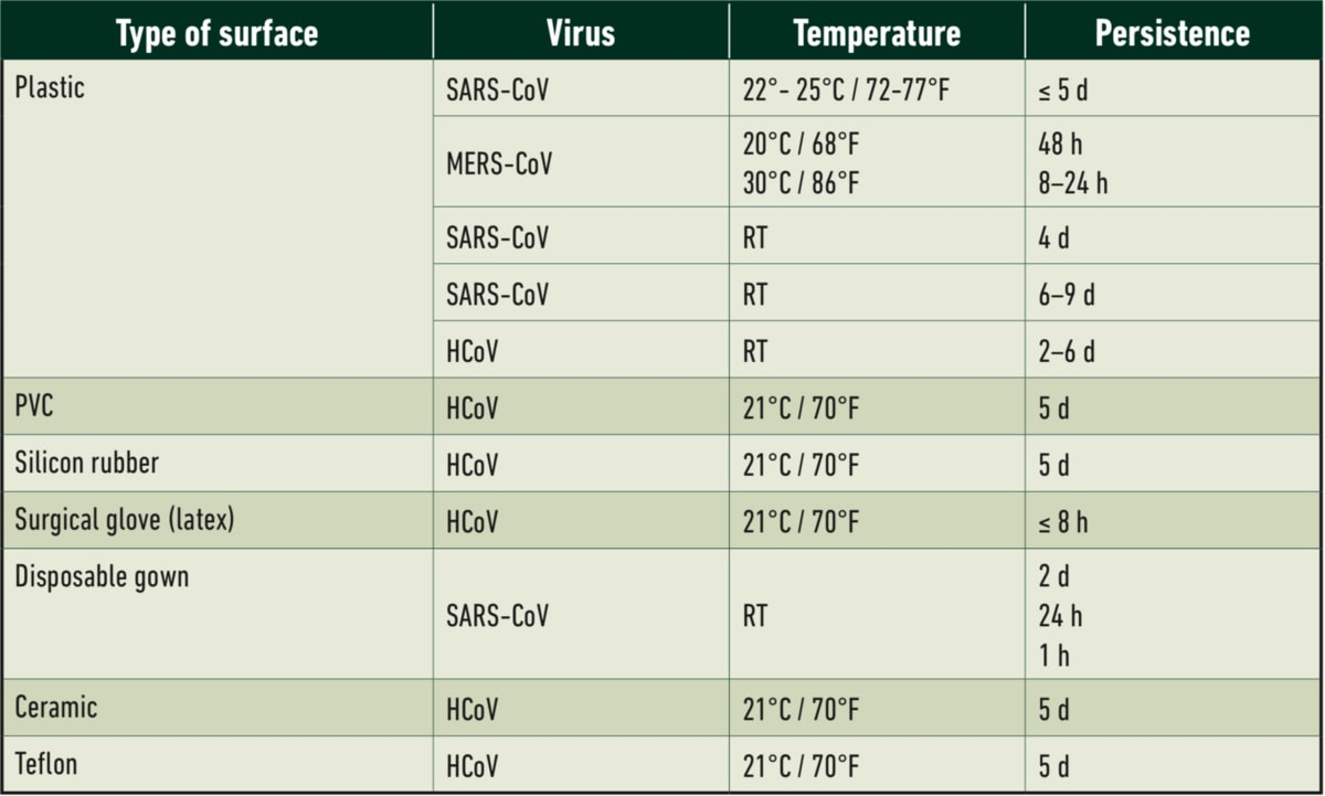 Foamstream table 2- virus vs surface